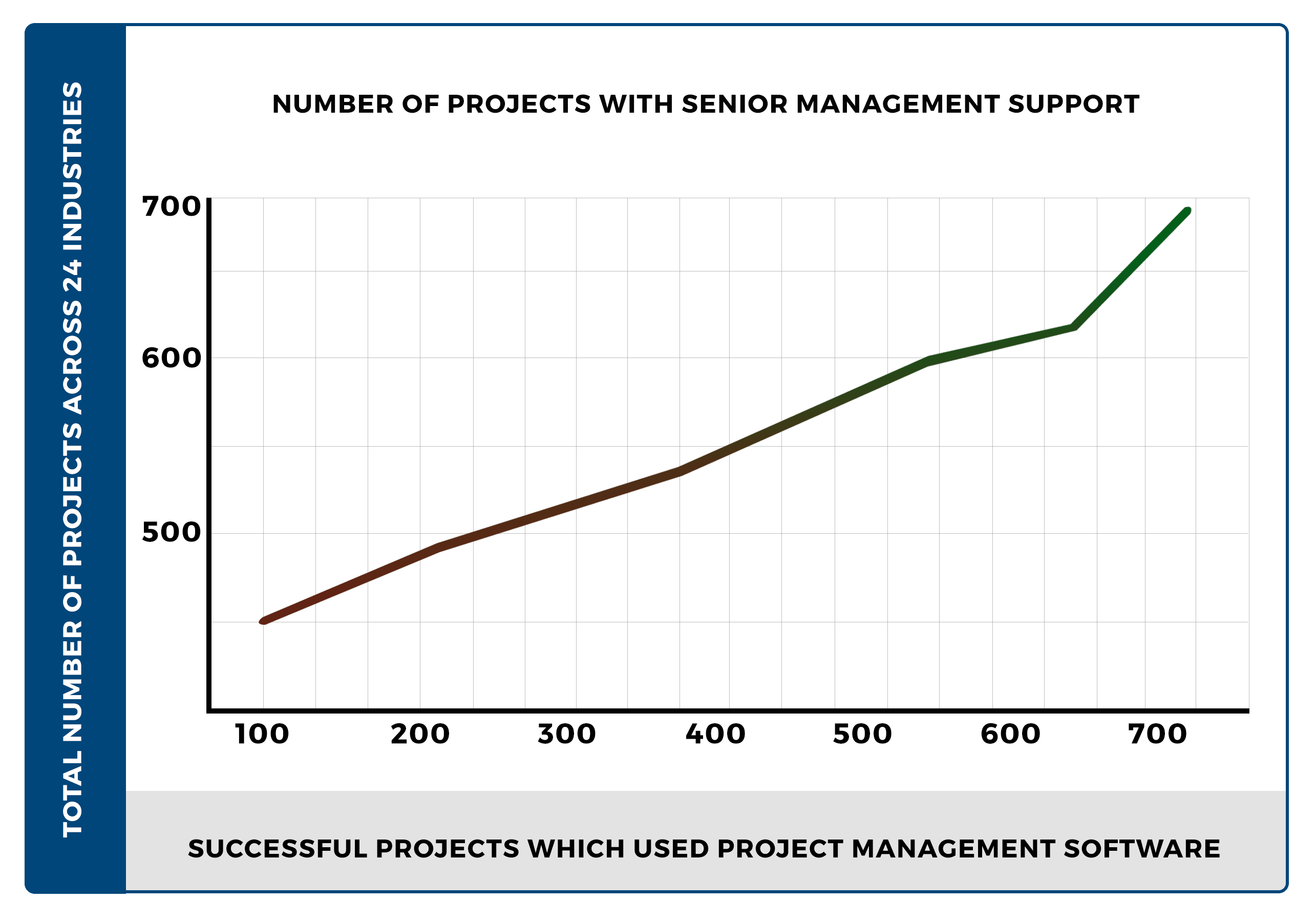 Top Management Support Correlation with Project Management Success